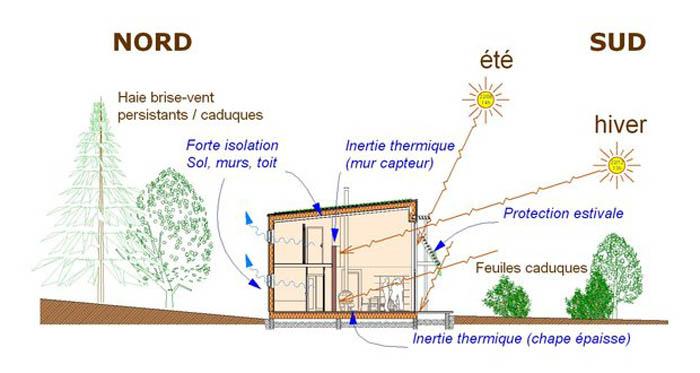 schéma d'une maison bioclimatique